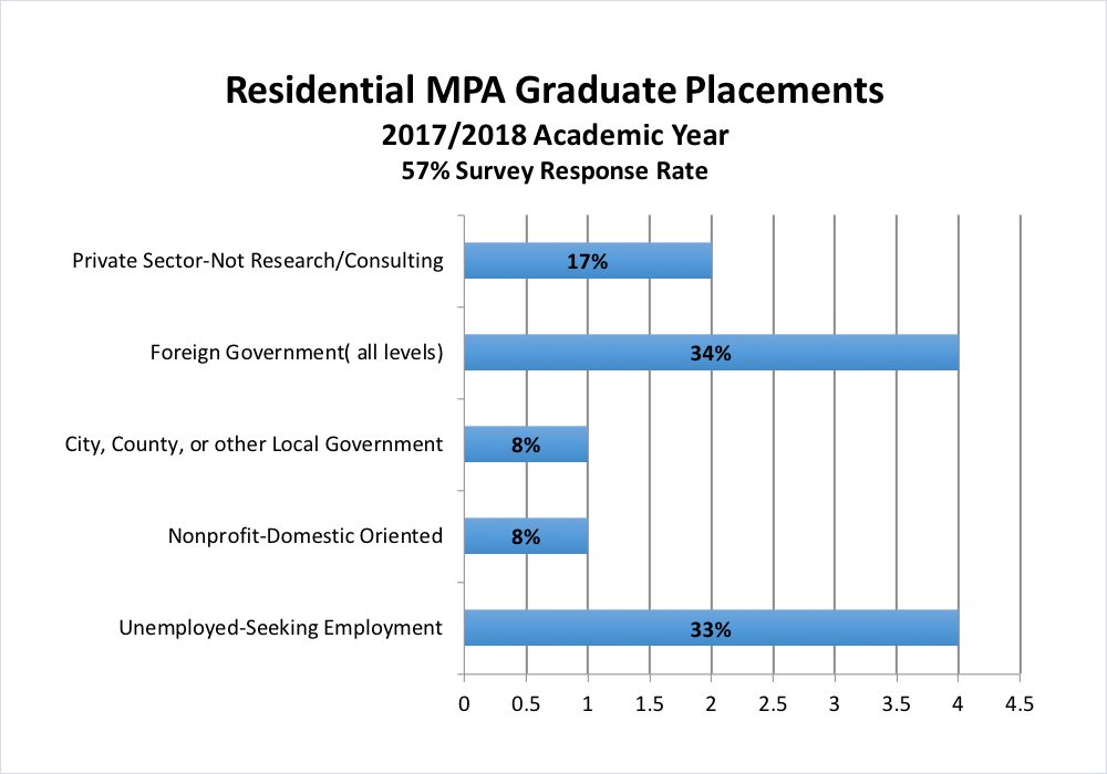residential mpa graduate placement_1 penn state world campus naspaa accredited master of public